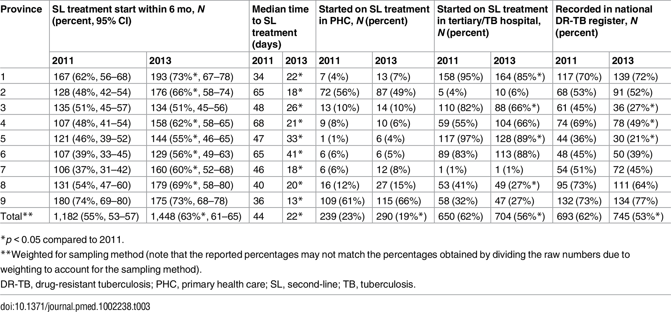 Percentage of patients who initiated treatment, time to treatment, site of treatment initiation, and recording in national drug-resistant tuberculosis register by cohort and province (new rifampicin-resistant tuberculosis patients).