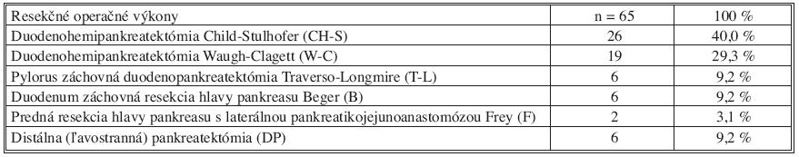 Prehľad vykonaných resekčných výkonov pre chronickú pankreatitídu Tab. 2. Surgical procedures performed in patients with chronic pancreatitis undergoing pancreatic resection