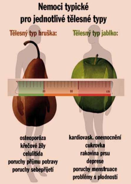 Nemoci typické pro jednotlivé tělesné typy.