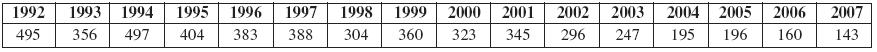Eczema contactum vČR (1992–2007)   (n 5097)