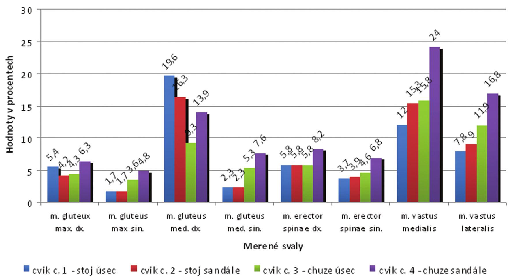Proband č. 6 - hodnoty % MVC u všech cviků.