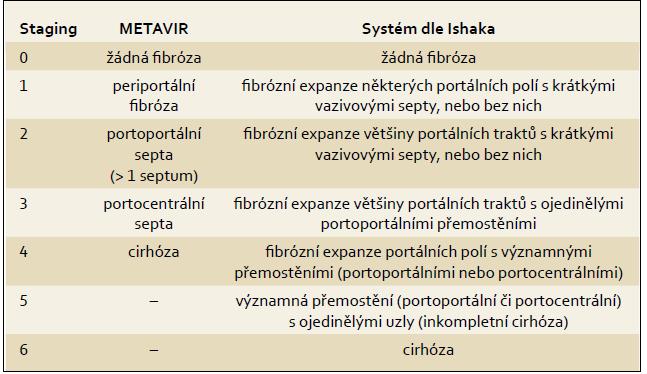 Nejčastěji používané systémy histologického hodnocení. Tab. 5. The most frequently used systems of histological assessment.