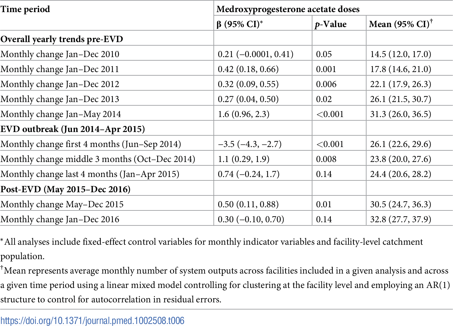 Parameter estimates and system losses due to Ebola virus disease (EVD) outbreak (June 2014–April 2015) for medroxyprogesterone acetate doses across a census of clinics providing services in Liberia excluding Montserrado County, 2010–2016.
