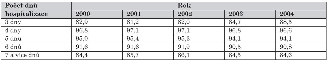 Podíl dětí výlučně kojených při propuštění (%) podle délky hospitalizace v jednotlivých letech (děti s porodní hmotností nad 2500 g).