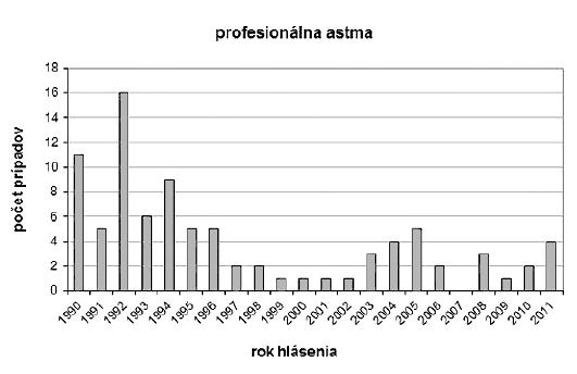 Počty hlásených prípadov profesionálnej astmy podľa rokov