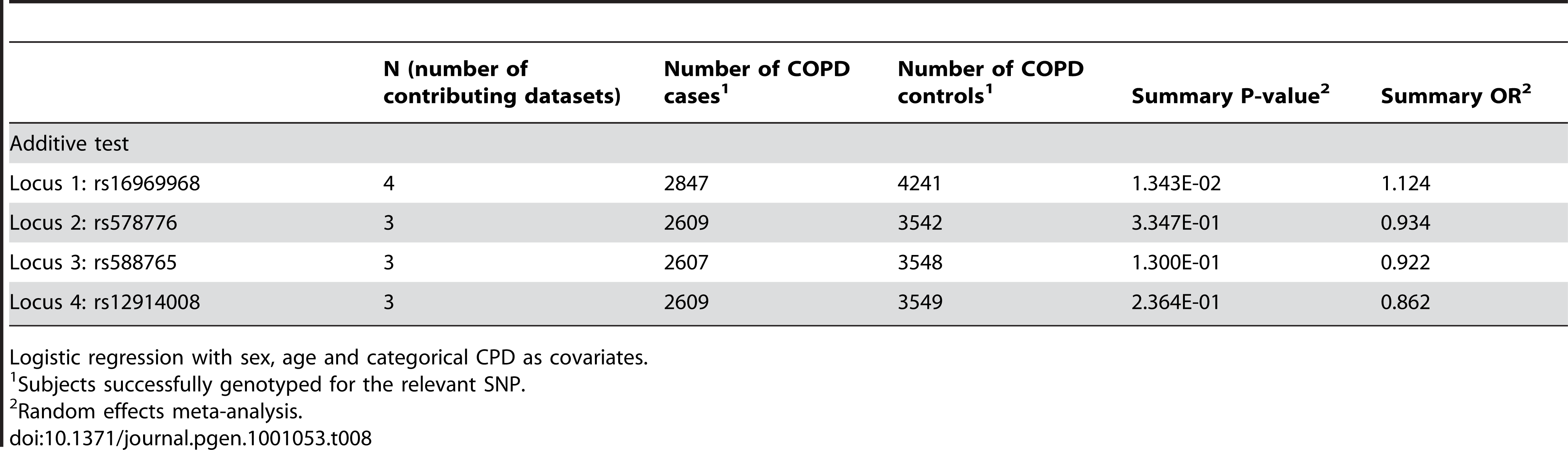 Meta-analysis results for COPD.