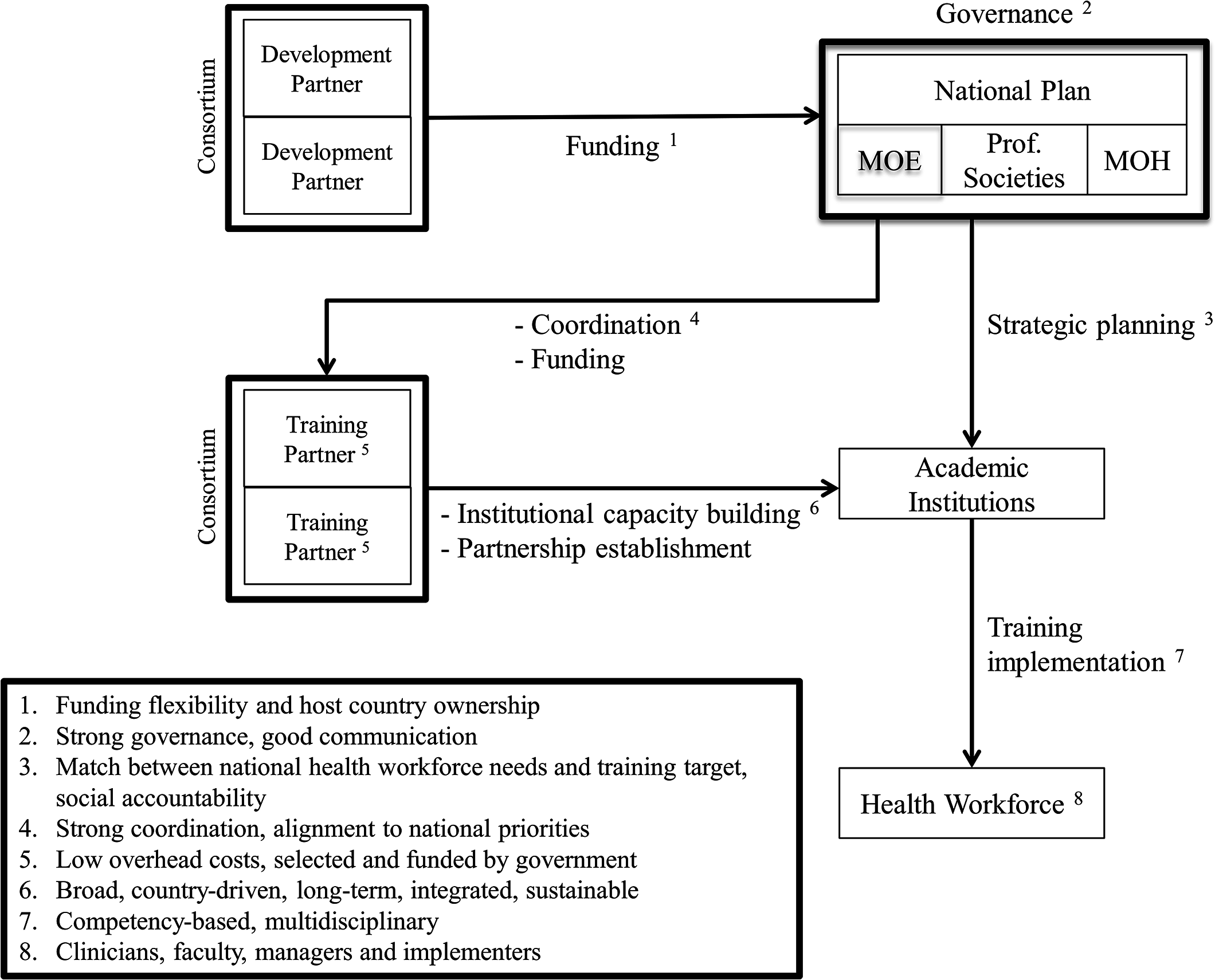 Proposed new framework and practices for training initiatives aimed at health professionals in low-income countries.