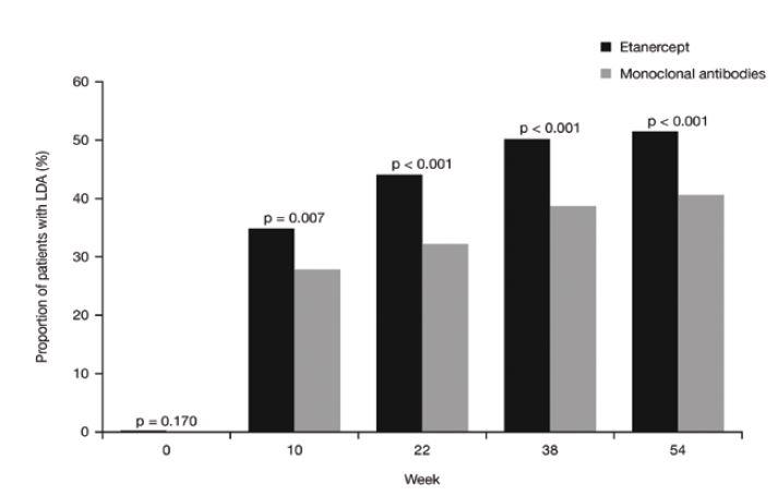 Výskyt LDA (nízké aktivity nemoci) v průběhu sledování u pacientů léčených etanerceptem nebo monoklonálními protilátkami.  <i>(osa y = podíl pacientů s LDA (%), osa x = týden, šedá kostka = monoklonální protilátky)</i>
