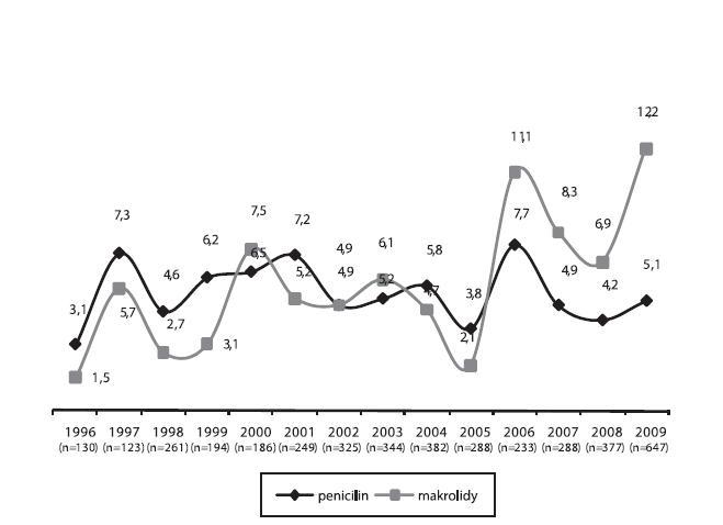 Trendy rezistence k penicilinu* a k makrolidům u 4027 kmenů Streptococcus pneumoniae izolovaných ze vzorků** od pacientů s infekcí dolních cest dýchacích v období let 1996–2009  *MIC penicilinu: > 0,063 mg/l; **sputum, bronchoalveolární laváž; n = počet kmenů  Graph 2. Trends in the resistance to penicillin* and macrolides in 4027 strains of Streptococcus pneumoniae isolated from specimens ** from patients with lower respiratory tract infection in 1996–2009  * penicillin MIC: > 0.063 mg/l; **sputum and bronchoalveolar lavage fluid; n = number of strains