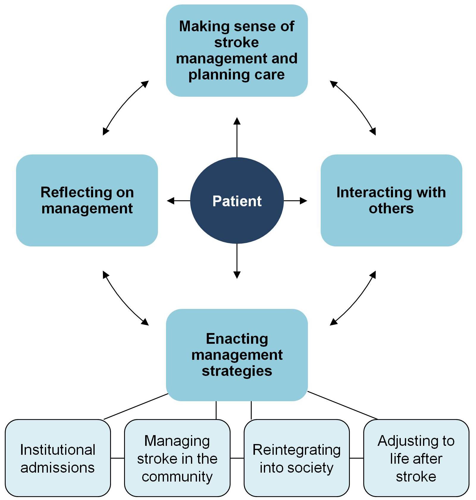 Conceptual model of stroke treatment burden.