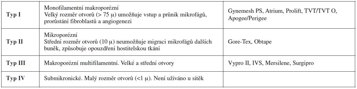Klasifikace sítěk