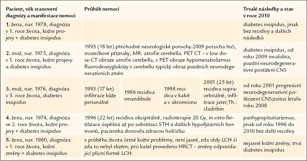 Shrnutí případů, u nichž byla diagnóza histiocytózy z Langerhansových buněk stanovena v dětském věku.