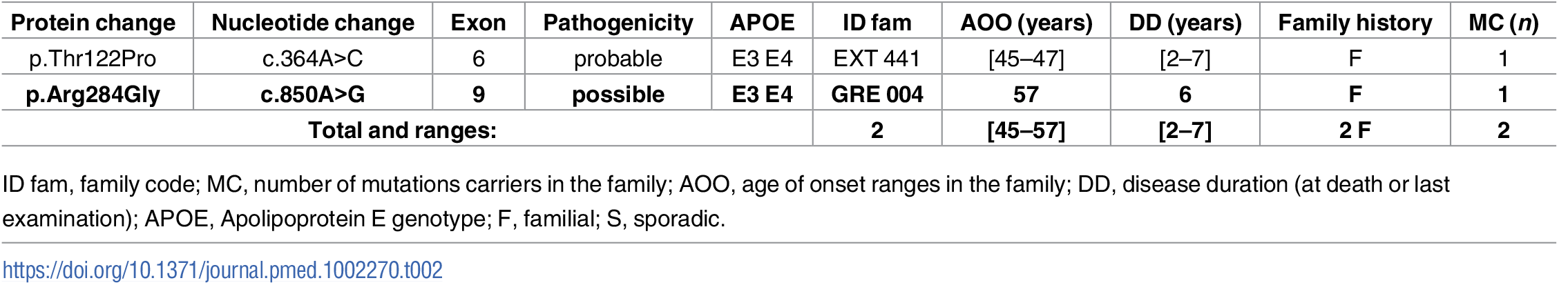 Previously unreported French families with AD-EOAD carrying a <i>PSEN2</i> mutation.