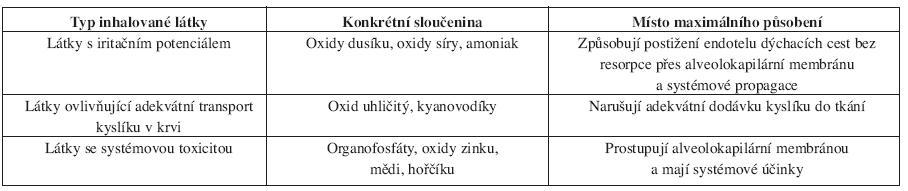Rozdílnost v klinickém obrazu dle typu inhalované látky (37).