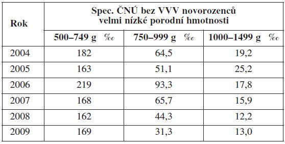 Spec. časná novorozenecká úmrtnost bez VVV novorozenců s hmotností méně než 1500 g v letech 2004–2009