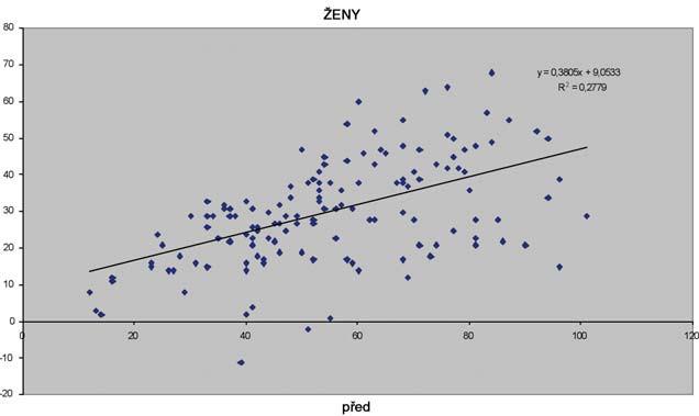 Názorná ukázka efektivity léčby u žen.