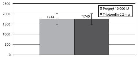 Celková dávka gonadotropinů