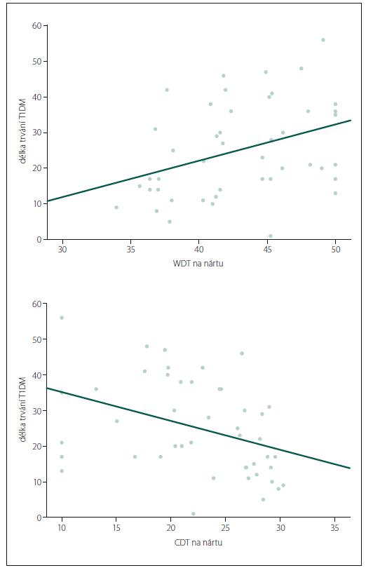 Změna termických prahů v závislosti na délce trvání diabetu v oblasti nártů podle regresní analýzy, pro CDT (regresní koeficient 0,809 °C/rok, 95% CI –1,420 až –0,199; p = 0,011), pro WDT (regresní koeficient 1,018 °C/rok,  95% CI 0,226–1,811; p = 0,013).