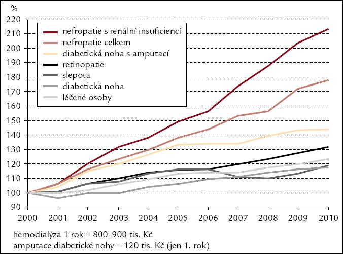 Největší nárůst u nejnákladnějších komplikací. Léčení diabetici a komplikace diabetu (index rok 2000 = 100 %). Zdroj ÚZIS.