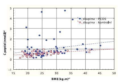 Korelační graf mezi BMI (kg.m<sup>-2</sup>) a C peptidem (nmol.l<sup>-1</sup>)