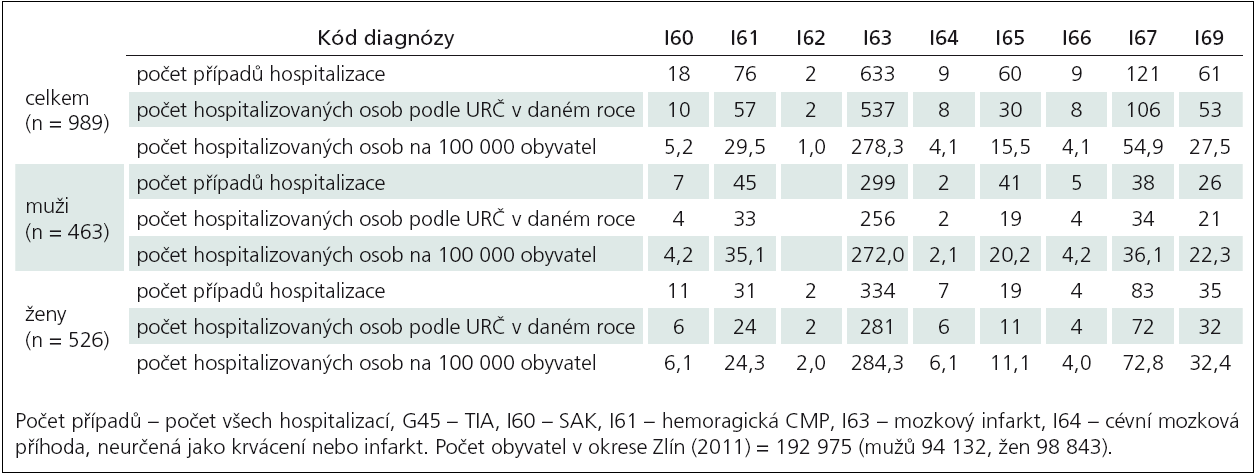 Hospitalizace pacientů s COM (bez G45) podle bydliště pacienta i sídla ZZ (okres Zlín), rok 2011, zdroj NRHOSP, ÚZIS ČR.