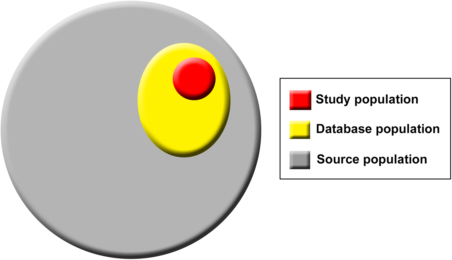 Population hierarchy in studies using routinely collected data sources.