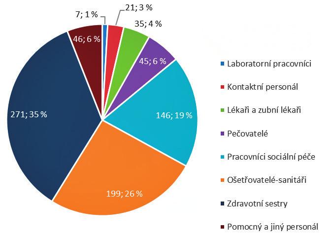Pracovníci ve zdravotní a sociální péči s hlášenou nemocí z povolání infekční a parazitární s interhumánním přenosem v letech 2008–2015 (abs. čísla; %)