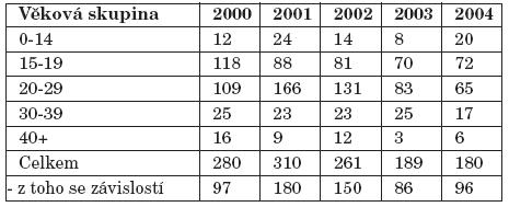 Pacienti užívající těkavé látky evidovaní na ambulantních pracovištích zajišťujících péči o uživatele drog podle věku v létech 2000-2004 [15, 16, 17, 18, 19, 20].