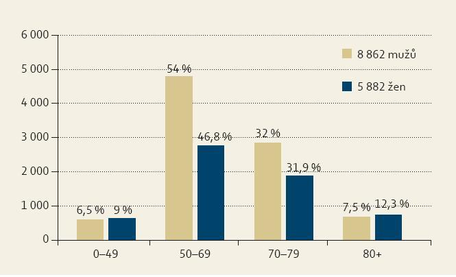 Věkové zastoupení primárních nádorů gastrointestinálního traktu. Graph 3. Age representation of primary gastrointestinal cancers.
