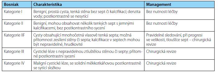 <i>Bosniakova klasifikace cystických lézí ledvin</i> Table 1. <i>Bosniak classification of cystic renal masses</i>