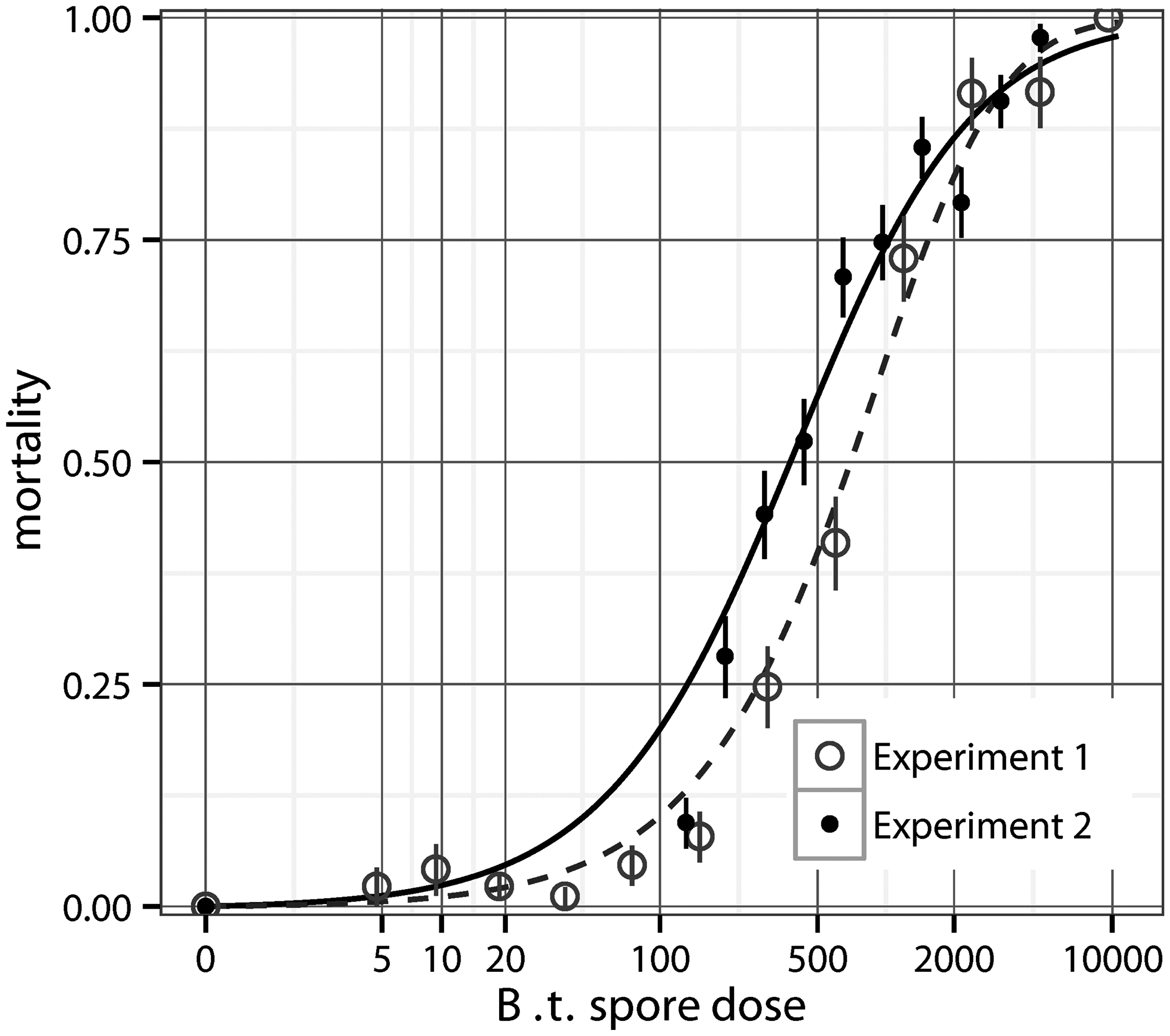 The dose-response for wild type <i>Bacillus thuringiensis</i> (+/- S.E.) in two experiments.