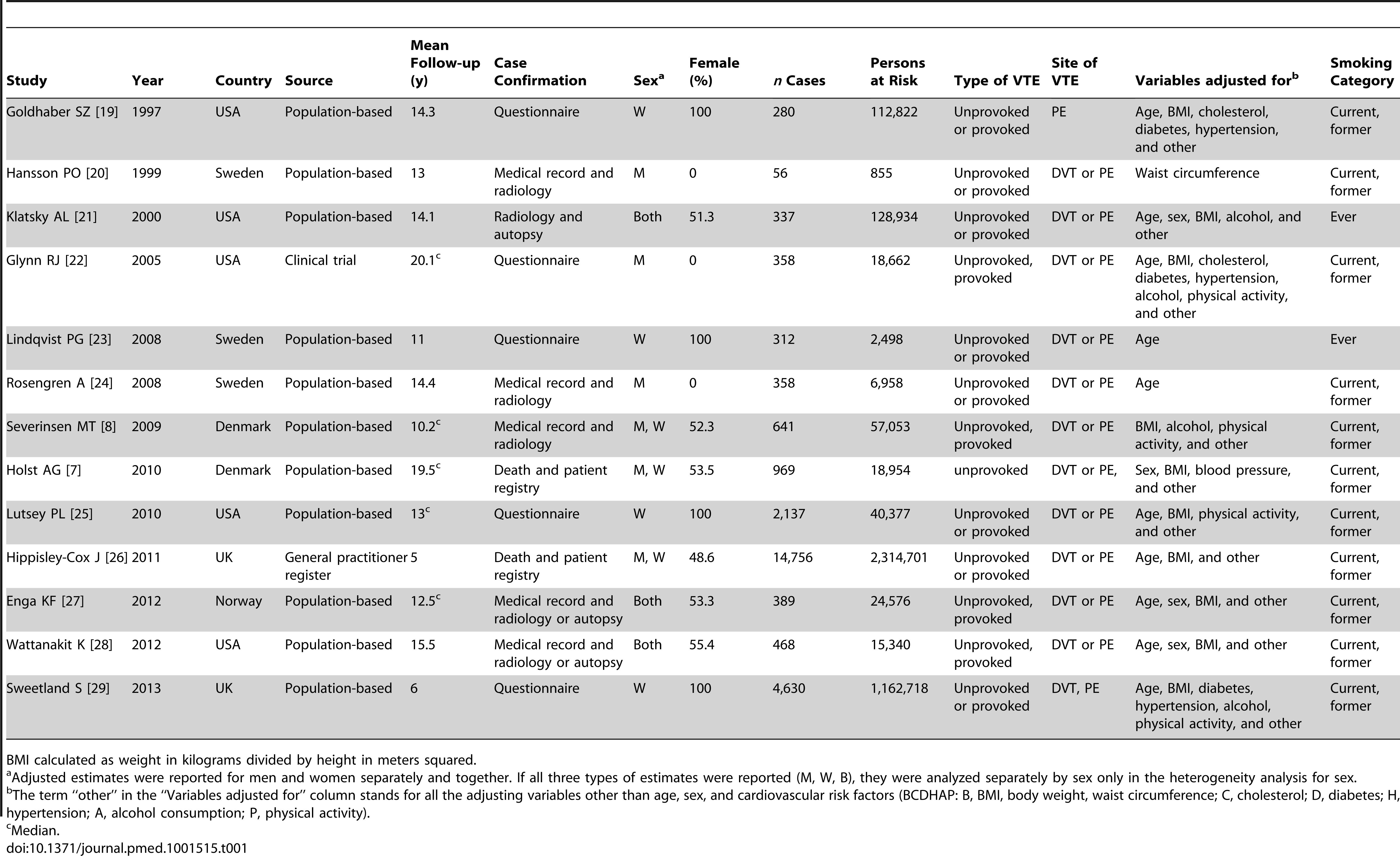 Cohort studies reporting incidence risk estimates.