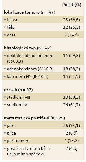 Základní charakteristiky nádoru. Tab. 2. Basic characteristics of the tumour.