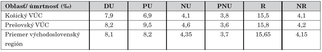 Relatívne hodnoty úmrtnosti podľa vekových kategórií v ‰, s prihliadnutím na deti Rómov vo východoslovenskom regióne v roku 2007.