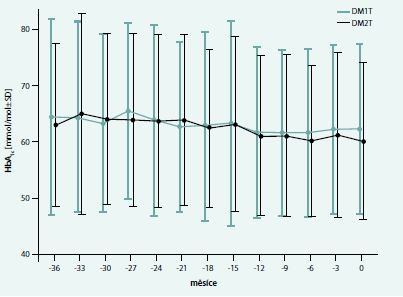Průměrné hodnoty HbA<sub>1c</sub> v období 36 měsíců před studijní vizitou (DM1T a DM2T)