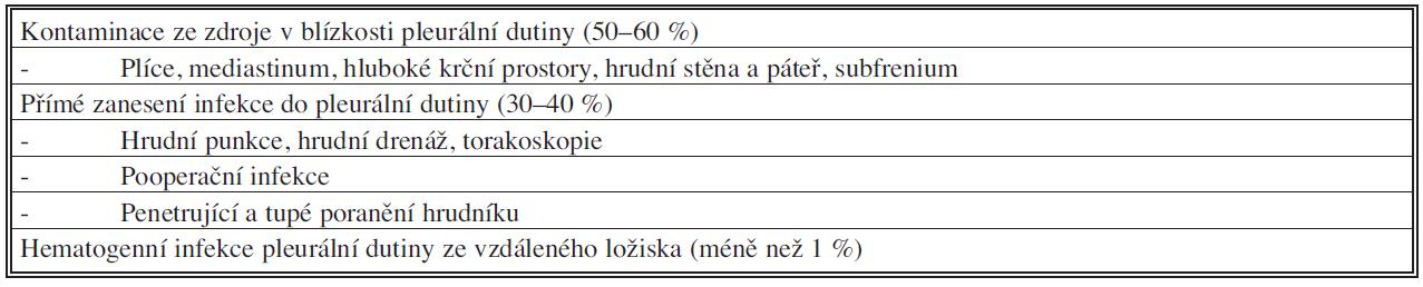 Patogeneze empyému hrudníku