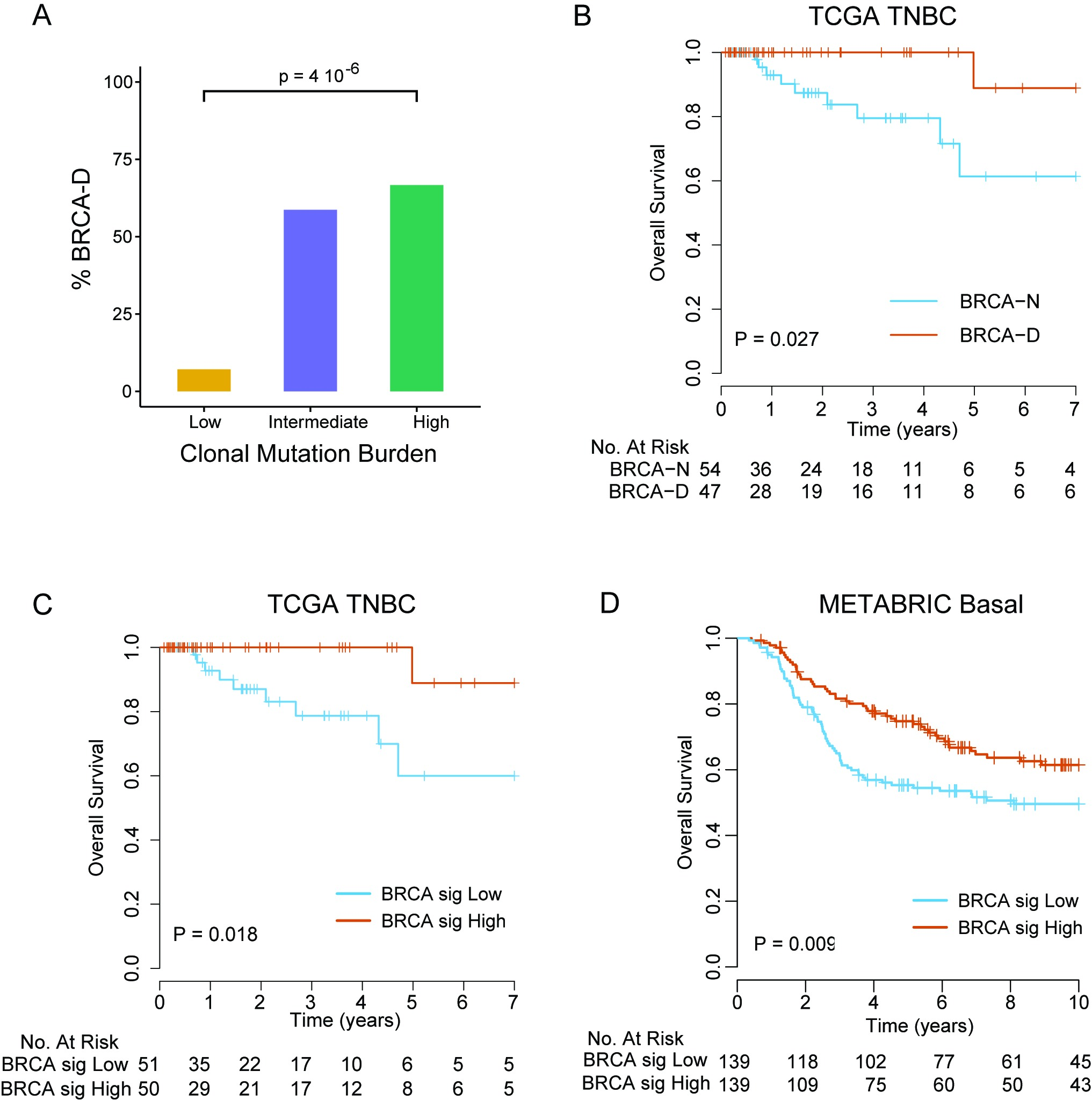 BRCA-deficient subtype signature identifies triple negative breast cancer patients with improved survival with anthracycline/taxane chemotherapy.
