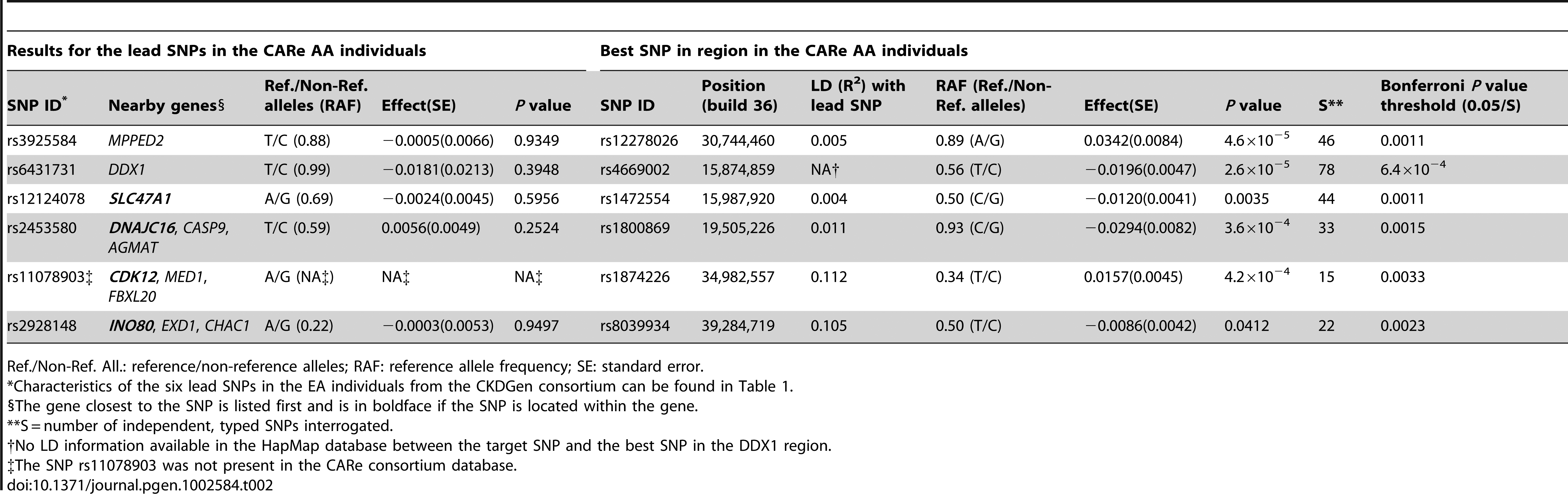 Interrogation of the six novel loci uncovered in the European ancestry (EA) individuals (CKDGen consortium) in individuals of African ancestry (AA) from the CARe consortium for the trait eGFRcrea.