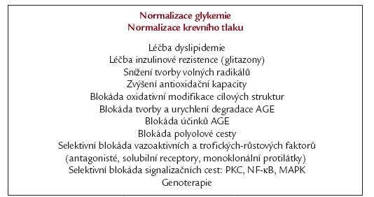 Schéma 4. Konzervativní léčba a prevence diabetické retinopatie.
