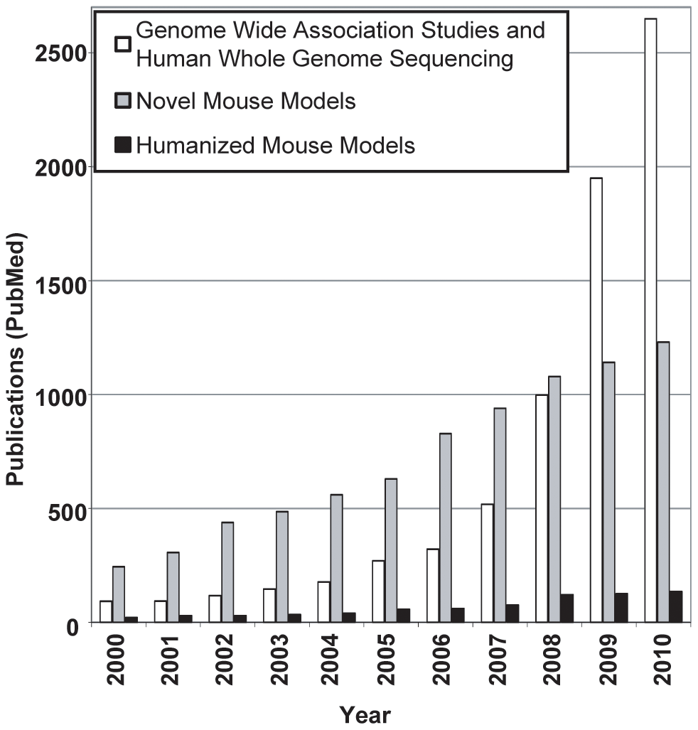 The literature is increasing more slowly for humanized mouse models than for GWASs and HWGS or novel mouse models.