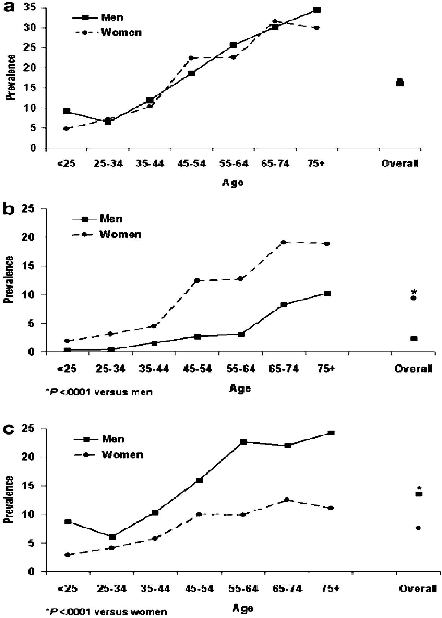 Prevalence OAB podle věku a pohlaví ve studii NOBLE;  a – OAB,  b – OAB s urgentní inkontinencí (wet OAB),  c – OAB bez urgentní inkontinence (dry OAB) (17).