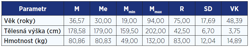 Statistické charakteristiky souboru 19–94letých mužů (n = 973)
