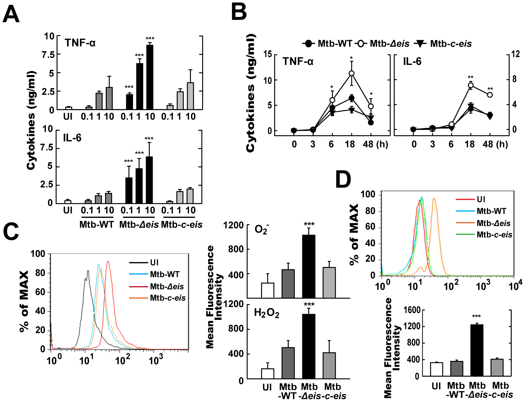 Mtb-<i>Δeis</i> infection increases production of proinflammatory cytokines and ROS by BMDMs.
