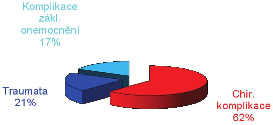 Etiologie vzniku píštěle Graph 2. Etiology of fistules
