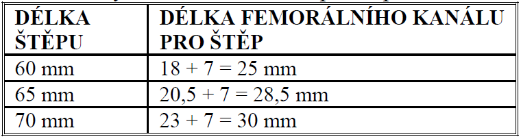 Určení délky femorálního kanálu pro štěp