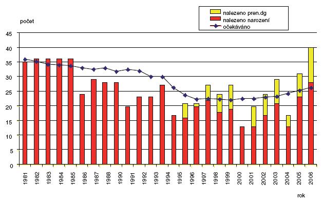 Očekávané a nalezené počty brániční kýly v ČR 1981–2006