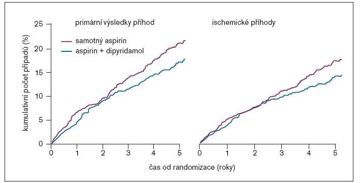 ESPRIT: výskyt primárního cíle a ischemické příhody (CMP nebo IM).