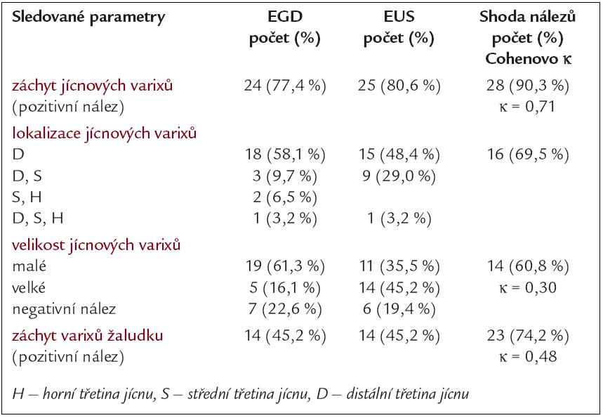 Porovnání endoskopických a endosonografických nálezů.