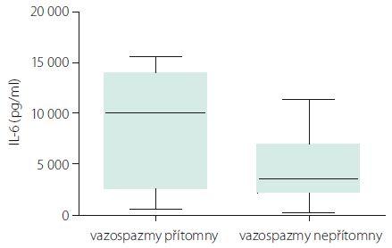 Hladiny IL-6 podle přítomnosti vazospazmů.