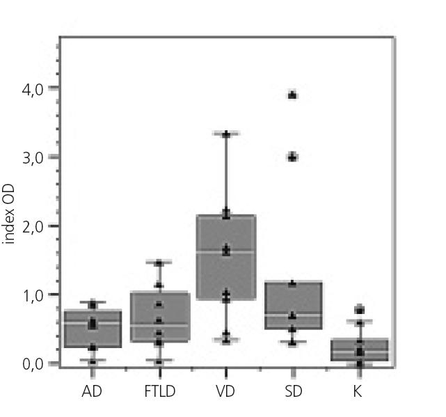 Hladiny anti-btcIII protilátek třídy IgG v MM podle skupin (AD – Alzheimerova choroba, FTLD – frontotemporální lobární degenerace, VD – vaskulární demence, SD – smíšená demence, K – kontrolní skupina). Na ose Y je vynesen index OD. Jednotlivá měření jsou zobrazena symbolem (▲). Box v grafu znázorňuje interkvartilové rozpětí dat, horizontální čára uvnitř boxu znázorňuje medián. Odlehlá pozorování jsou zvýrazněna kruhem (o) a extrémně odlehlé hodnoty jsou zvýrazněny hvězdičkou (*).